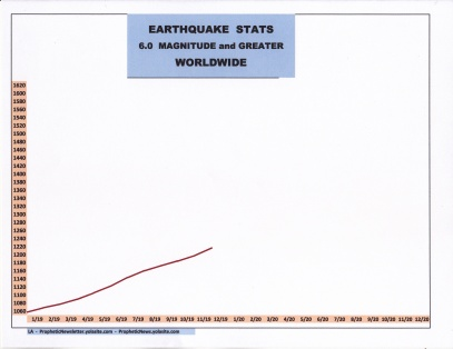 12-19 EARTHQUAKE STATS.jpg