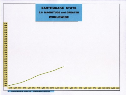 1-20 EARTHQUAKE STATS