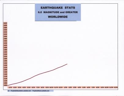 2-20 EARTHQUAKE STATS