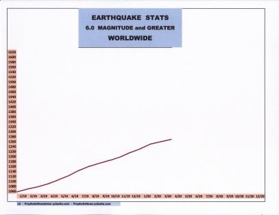 4-20 EARTHQUAKE STATS