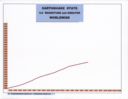 EARTHQUAKE STATS 6-20