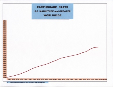 EARTHQUAKE STATS - 2019 - 2020