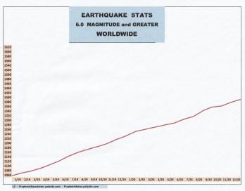 1-21 EARTHQUAKE STATS