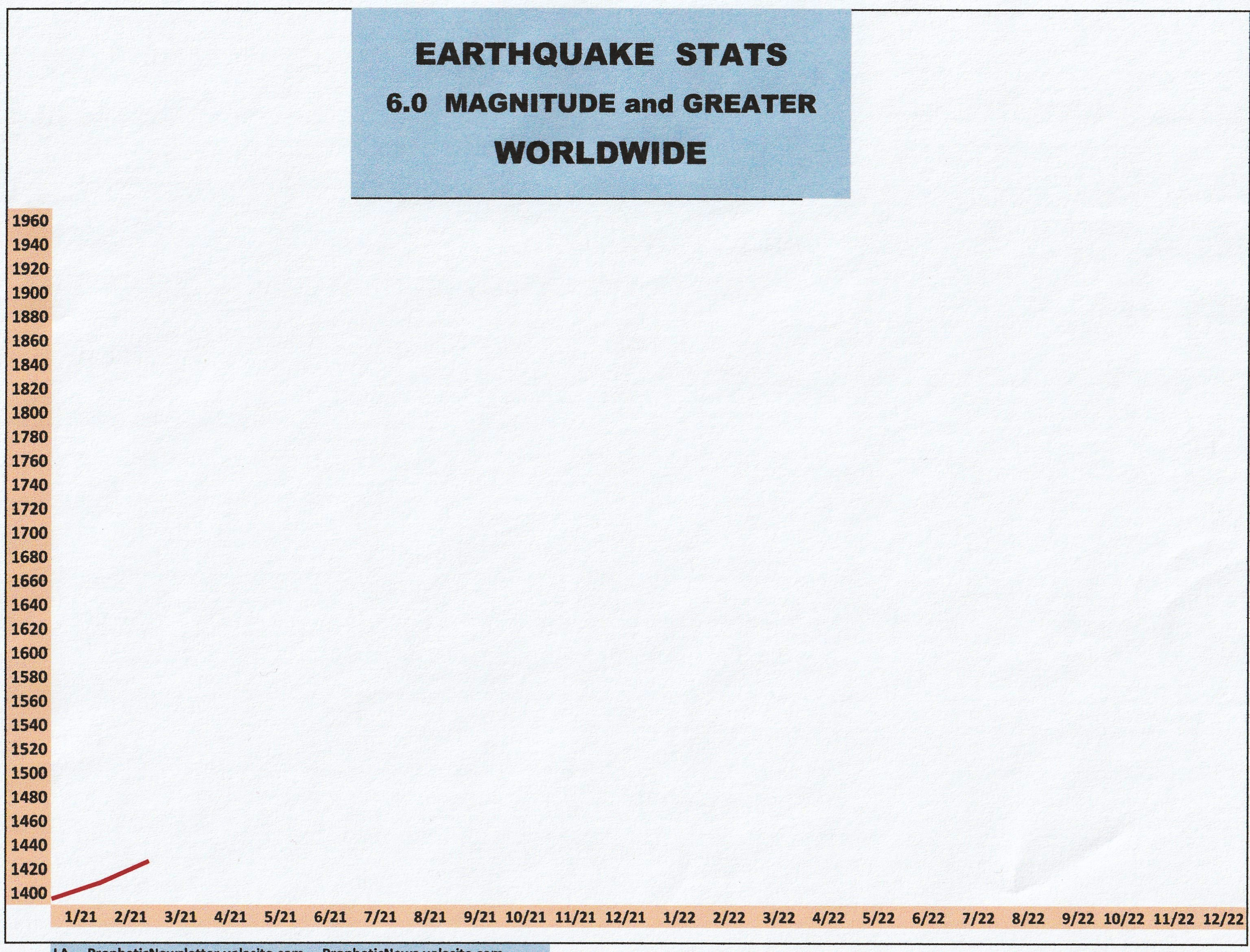 3-21 EARTHQUAKE STATS