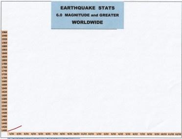 3-21 EARTHQUAKE STATS