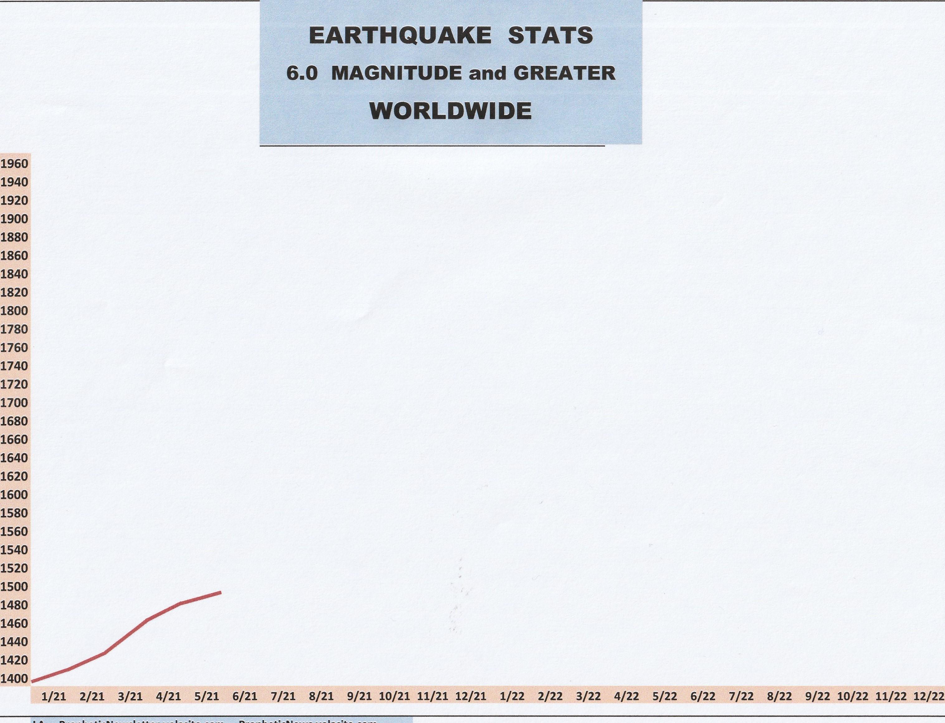 6-21 EARTHQUAKE STATS