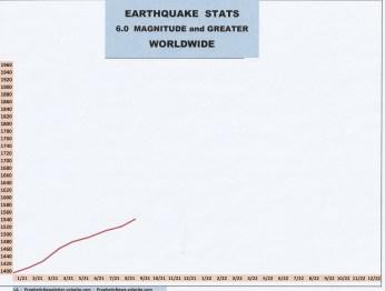 9-21 EARTHQUAKE STATS